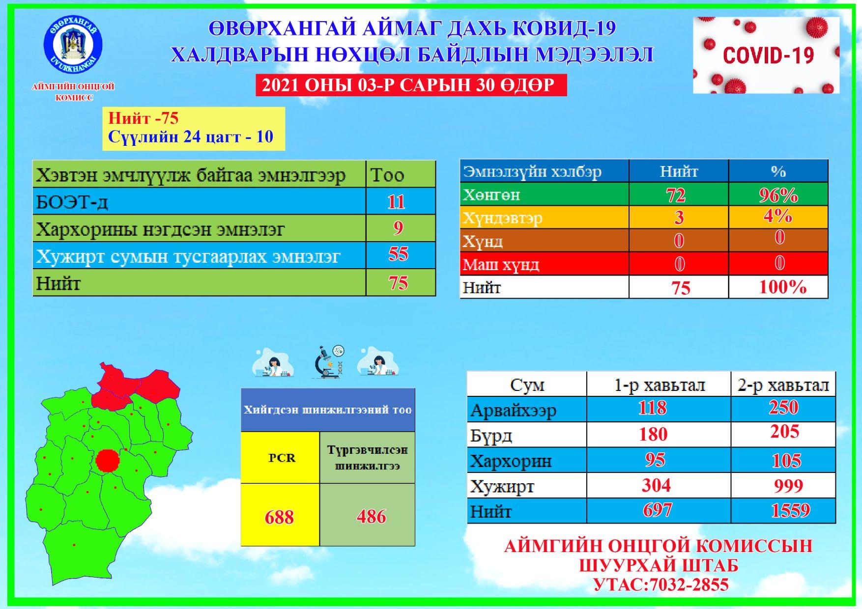 2021.03.30 ковидын мэдээлэл