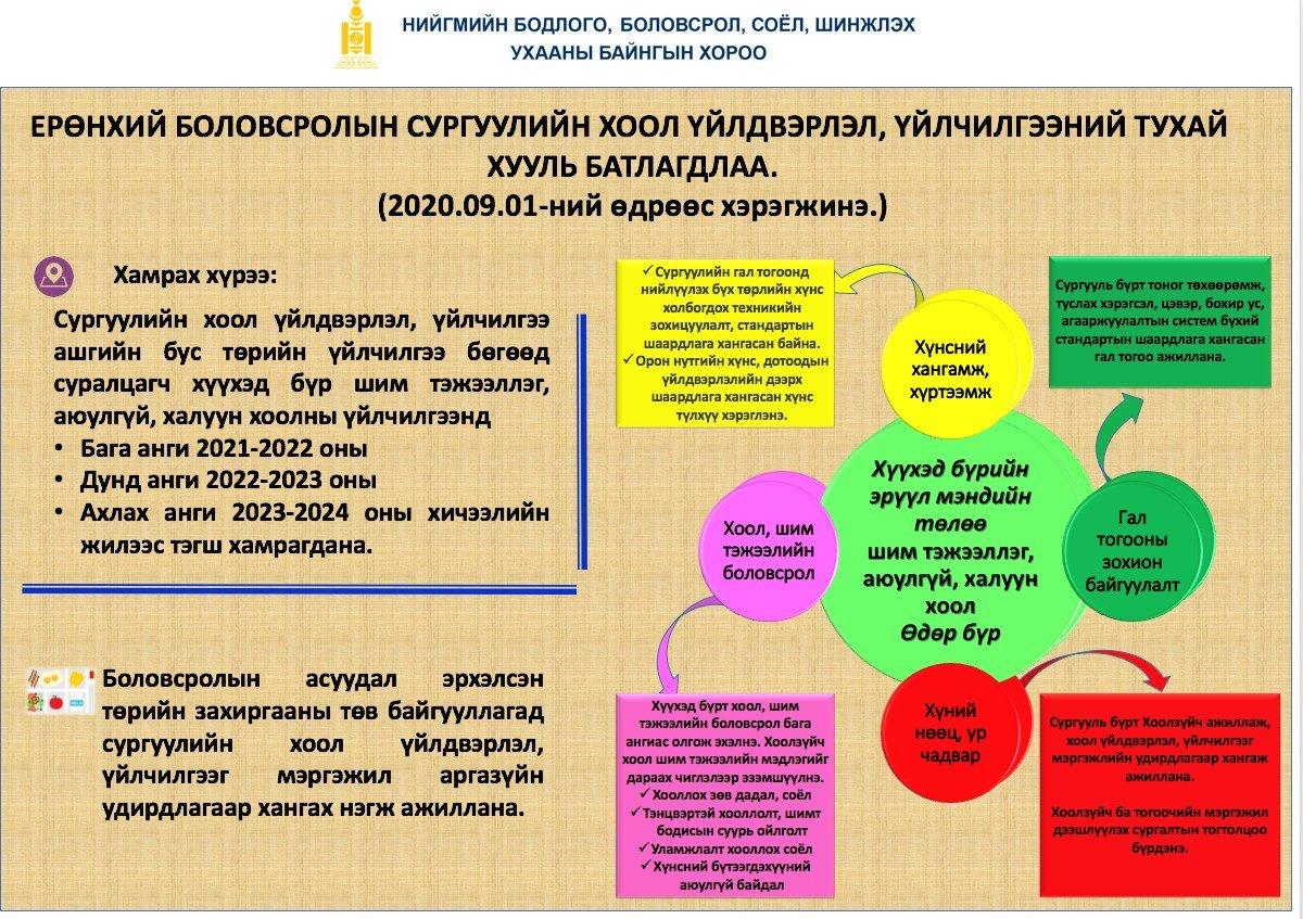 Инфографик: Ерөнхий боловсролын сургуулийн хоол үйлдвэрлэл, үйлчилгээний тухай хуулийн танилцуулга