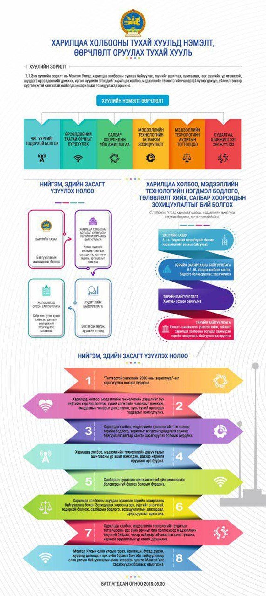 Инфографик: Харилцаа холбооны тухай хуульд нэмэлт, өөрчлөлт оруулах тухай хуулийн танилцуулга