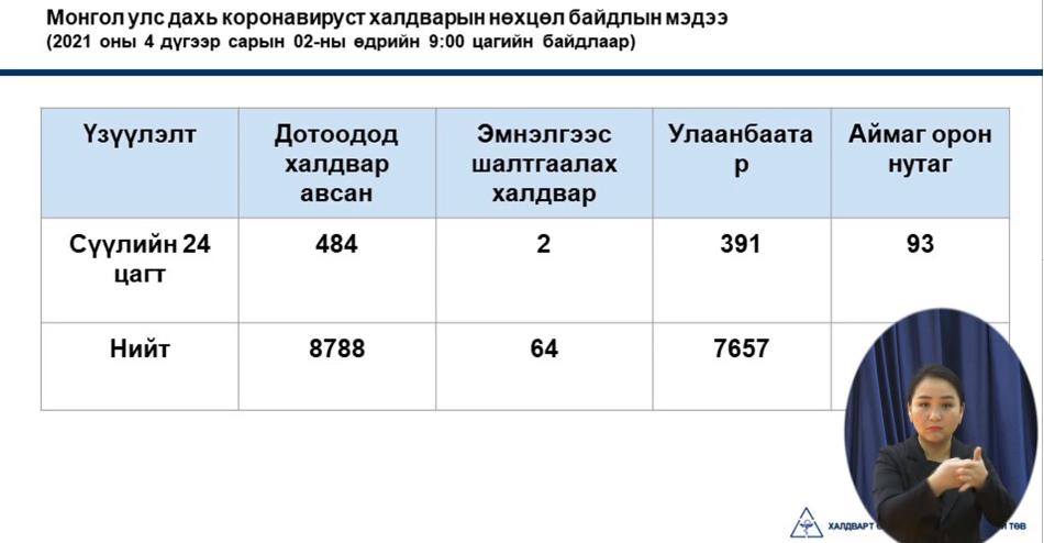 ЭМЯ: Улсын хэмжээд  484 халдвар бүртгэгдсэний 391 нь Улаанбаатарт, 93 нь орон нутагт бүртгэгдлээ
