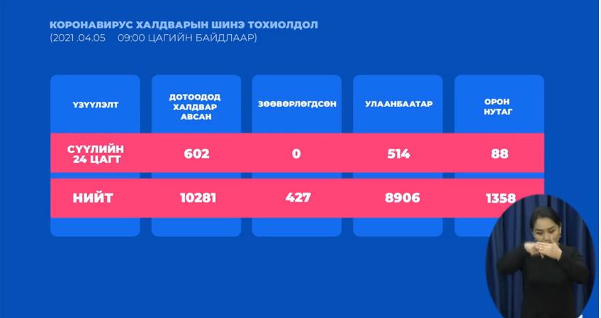 Орон нутагт 88, Улаанбаатарт 514 тохиолдол нэмэгдэж, дахин 1 нас баралт бүртгэгдлээ